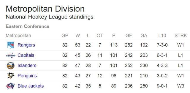 NHL_Metropolitan_Division_2015_Standings