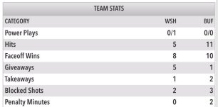 first-period-stats