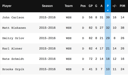 Capitals defensemen stats