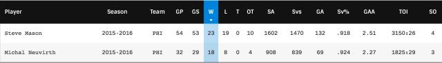 Flyers goaltenders stats