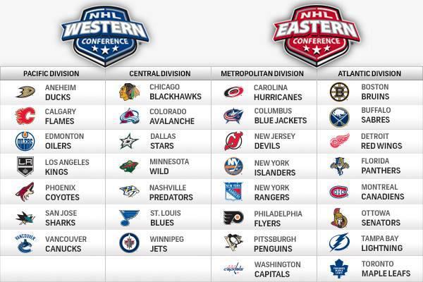 Hockey 101: Stanley Cup playoffs | NoVa