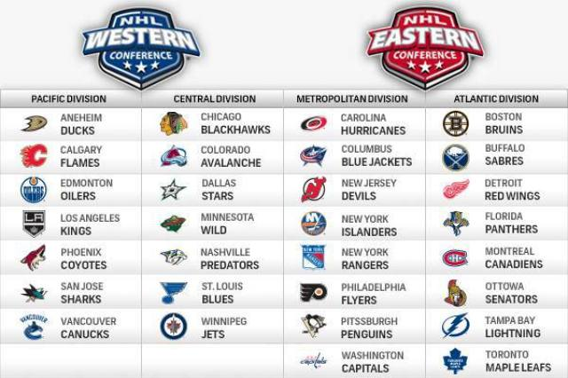 NHL-conferences