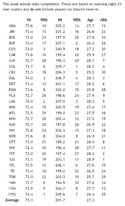 nhl-team_weight_height_age