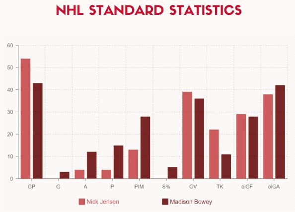 standard stats
