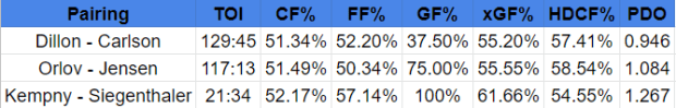 current defense pairings stats