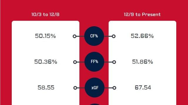 possession and xgf stats
