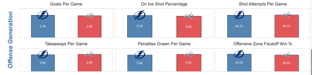 offensive play vs tampa