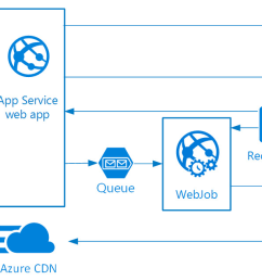the front end is implemented as an azure app service web app and the worker is implemented as a webjob the web app and the webjob are both associated with  [ 1364 x 636 Pixel ]