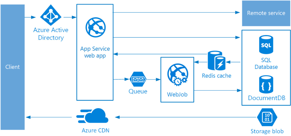 medium resolution of the front end is implemented as an azure app service web app and the worker is implemented as a webjob the web app and the webjob are both associated with
