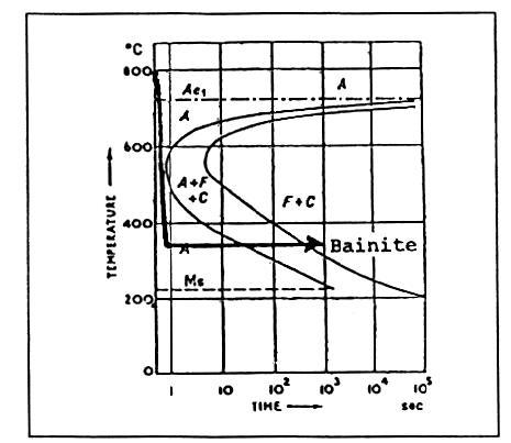 Ttt Phase Diagram Steel Cooling Diagram Wiring Diagram