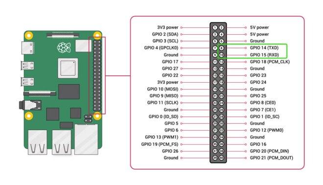 Raspberry UART
