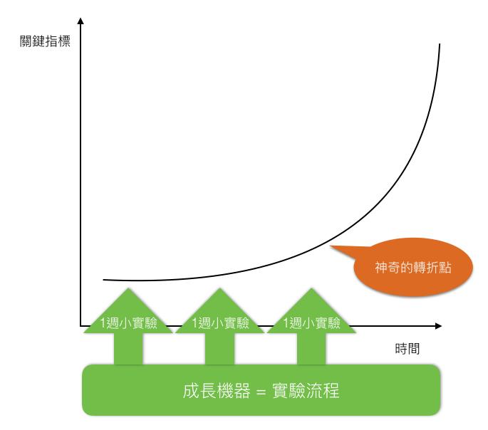 growth hacking machine