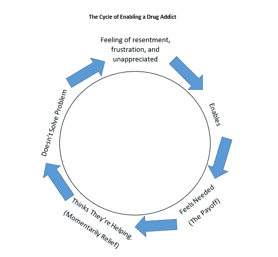 The Enabling Cycle: When Helping isn't Helping