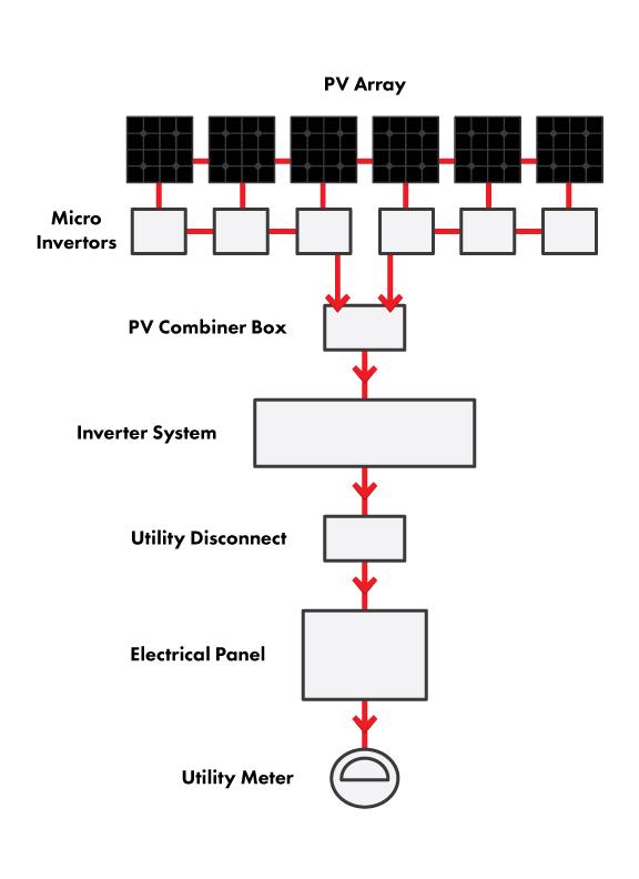 Solar Pv System Wiring Diagram. Diagrams. Auto Fuse Box