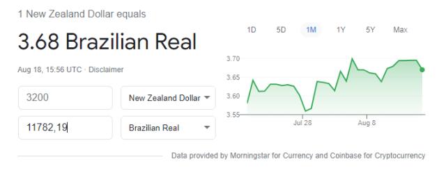 Salario Minimo Nova Zelandia Agosto 2021