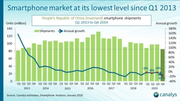 Canalys: 85 million smartphones shipped in China last quarter as market continues to decline