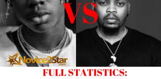 FULL STATISTICS: Comparing Rema VS Olamide who deserves the praise?