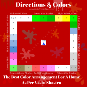vastu colors room bedroom shastra living per colours kitchen direction paint wall directions walls master choose indian colour east west