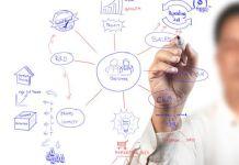 Planejamento de Venda em 4 Etapas Para Obter Sucesso