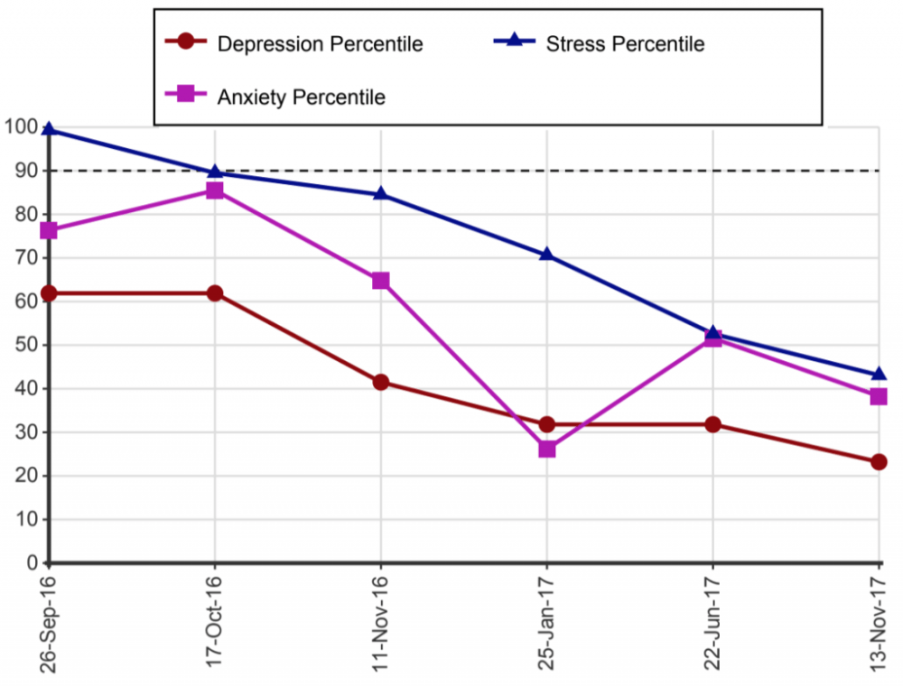 medium resolution of the 50th percentile indicates that this person experienced symptoms no more or less than the average person in the community while percentile scores above