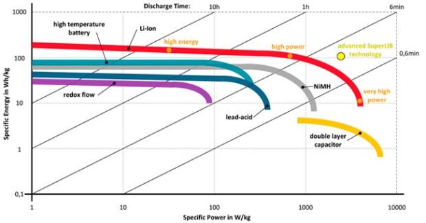 liion chart