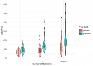 Violin plot conditioning on additional factor variable