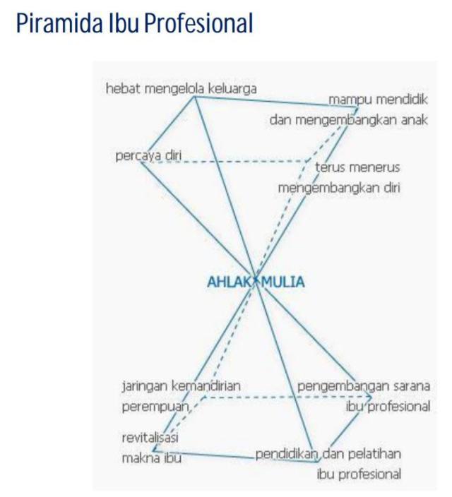 Kelas Foundation Institut Ibu Profesional