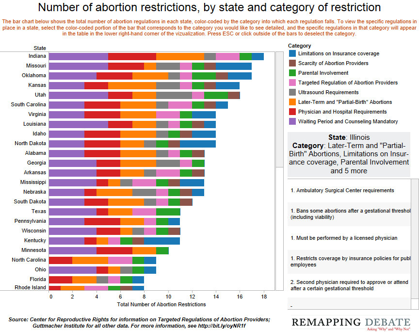 Number-of-abortion-restrictions-by-state-and-category-of-restriction