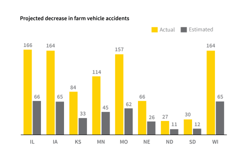 small resolution of more stringent state policies on lighting could reduce farm vehicle traffic accidents by more than half