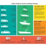 Nowcar Quick Guide To Trucks Boat Towing