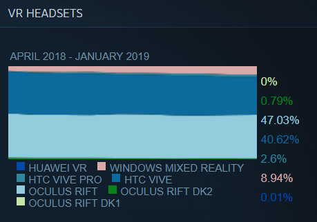 steam-survey-headset-graph-january-2019