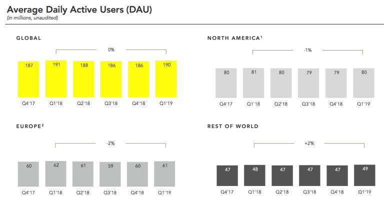 SNapchat-User-Growth-Q1-2019-1