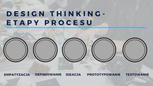 Kroki w procesie Design Thinking