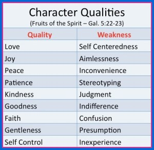 Character Qualities (or fruits of the Spirit - Gal 5:22-23)