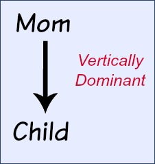 Mom starts in a vertically dominant position.