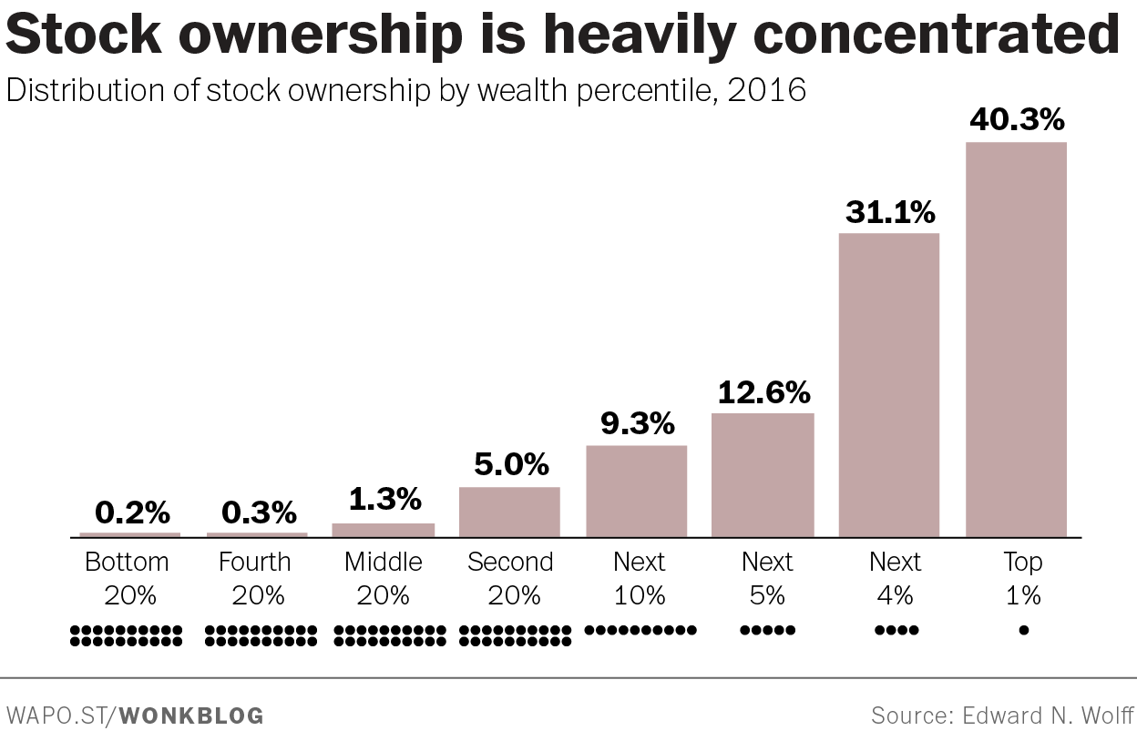 Stock ownership is heavily concentrated.