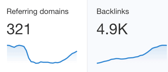 Referring Domains and Backlinks
