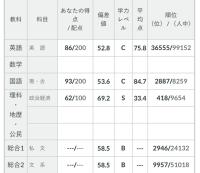 2020年 全統記述模試 第1回 政経偏差値 69.2 日本大学高等学校出身 I.S君