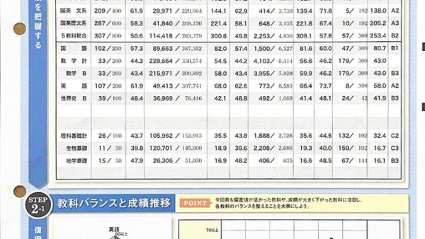 2021 高2 1月ベネッセ総合学力テスト 国英 偏差値61.9 三重県立 神戸高校 K君