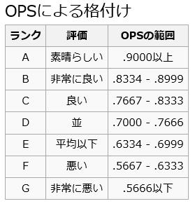 12球団ポジション別OPSランキング