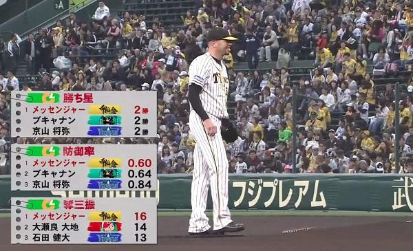 【朗報】阪神メッセンジャー、残留宣言