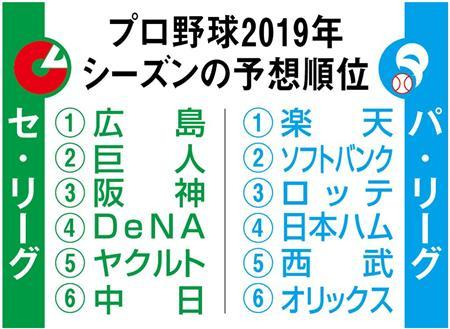 産経新聞さんの2019セ・パ順位予想wwwwwwwwwww