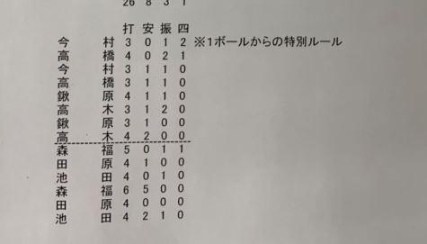 【悲報】巨人・森福さん、シート打撃で大炎上・・・