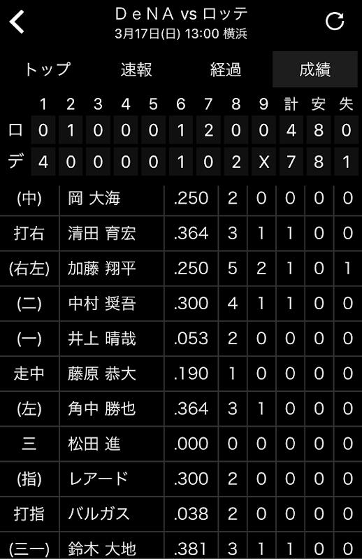 【悲報】ロッテ・アジャ井上.053(19-1)、バルガス.038(26-1)