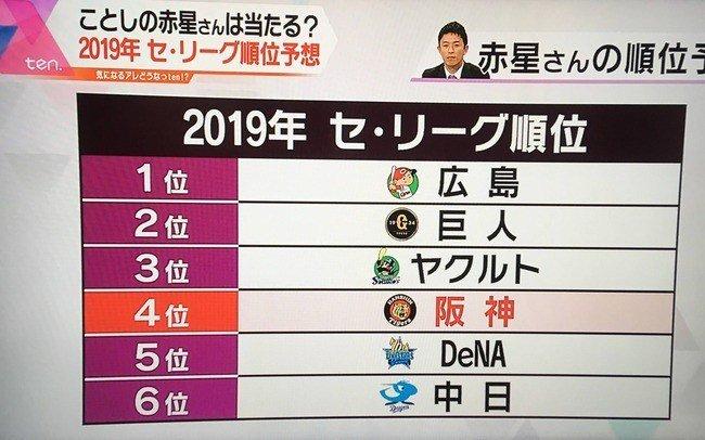 【悲報】元阪神OB赤星「中日ファンには申し訳ないが中日最下位は確実」