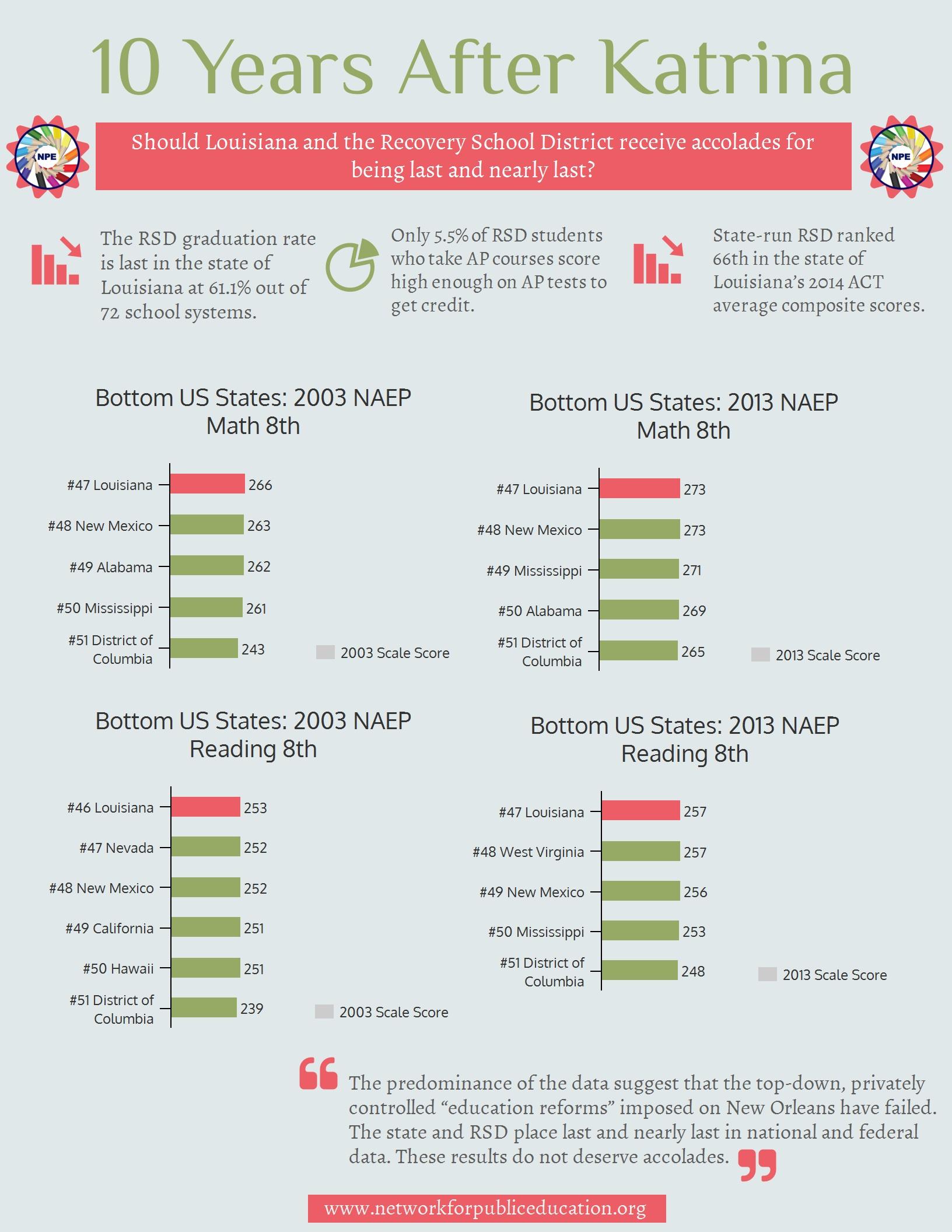 Julian's Katrina Infographic