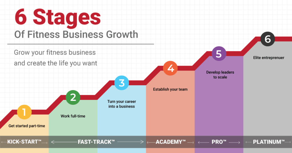 The Six Stages Of Fitness Business Growth