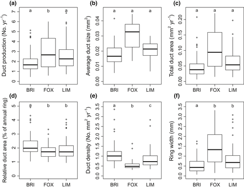 Defense traits in the long‐lived Great Basin bristlecone