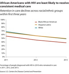 graph showing african americans with hiv are least likely to receive consistent medical care compared to  [ 1363 x 1280 Pixel ]