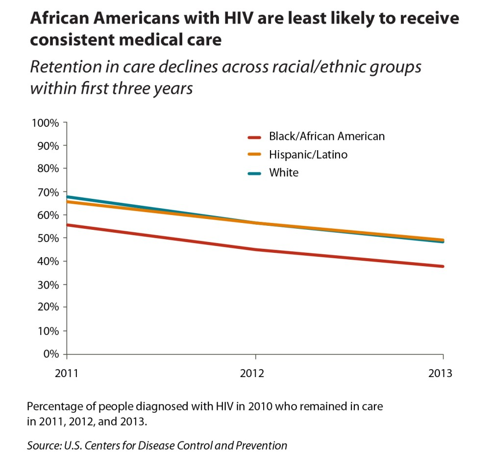 medium resolution of  graph showing african americans with hiv are least likely to receive consistent medical care compared to